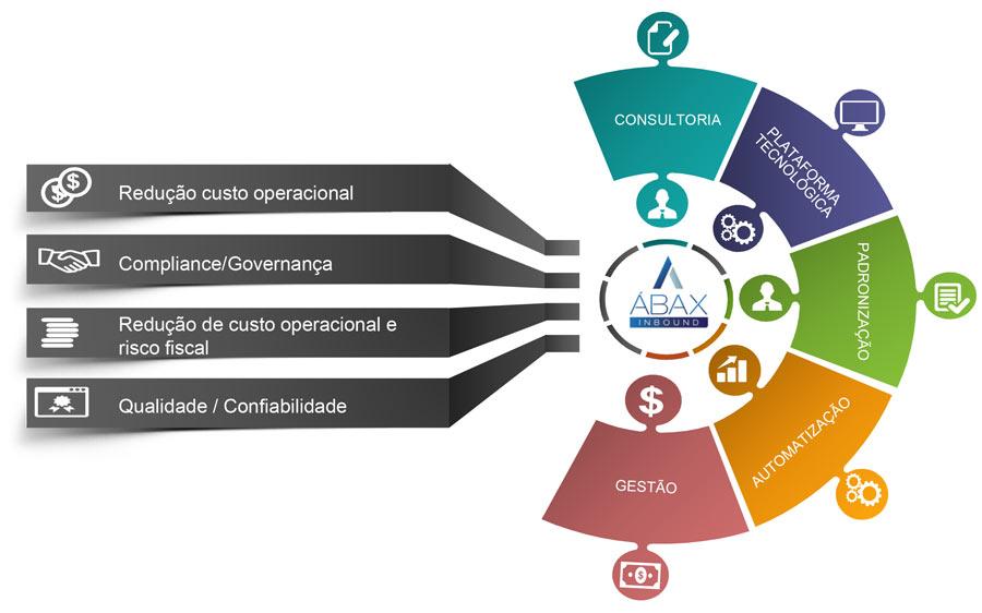 diferenciais-abax-sistemas